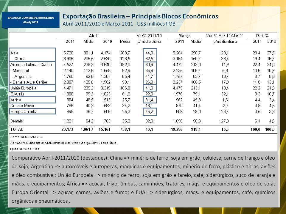 BALANÇA COMERCIAL BRASILEIRA Abril/2011 Exportação Brasileira – Principais Blocos Econômicos Abril-2011/2010 e Março-2011 - US$ milhões FOB Comparativ