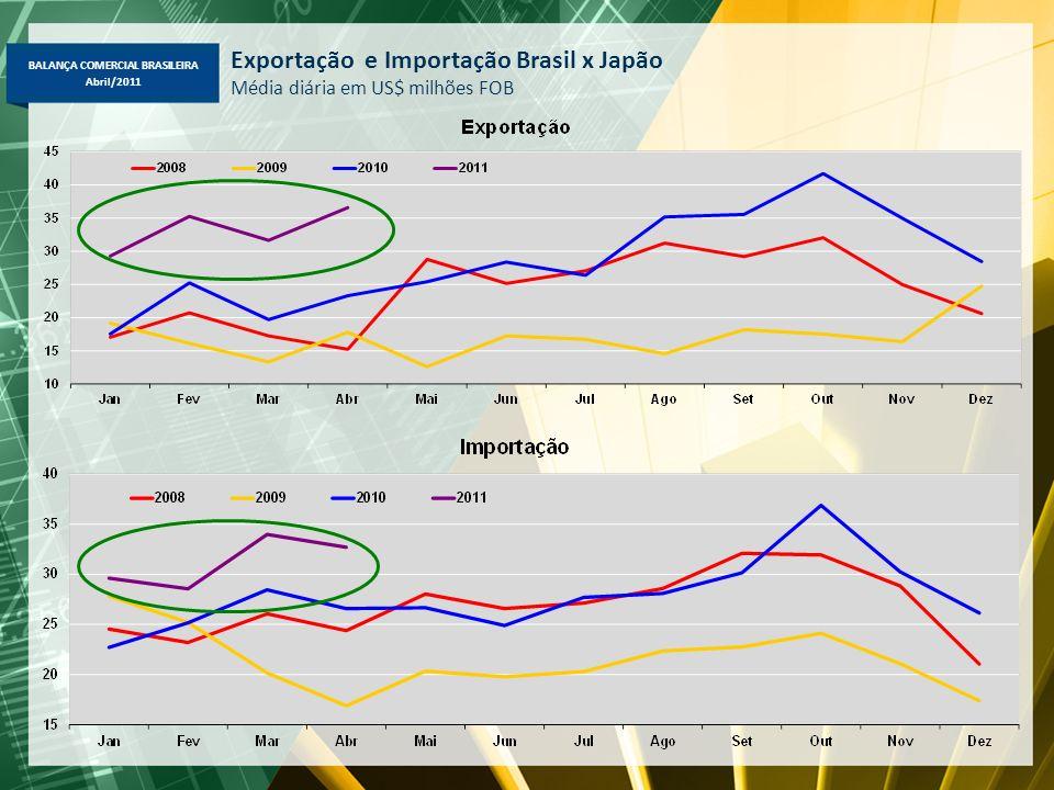 BALANÇA COMERCIAL BRASILEIRA Abril/2011 Exportação e Importação Brasil x Japão Média diária em US$ milhões FOB