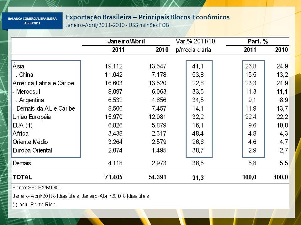 BALANÇA COMERCIAL BRASILEIRA Abril/2011 Exportação Brasileira – Principais Blocos Econômicos Janeiro-Abril/2011-2010 - US$ milhões FOB
