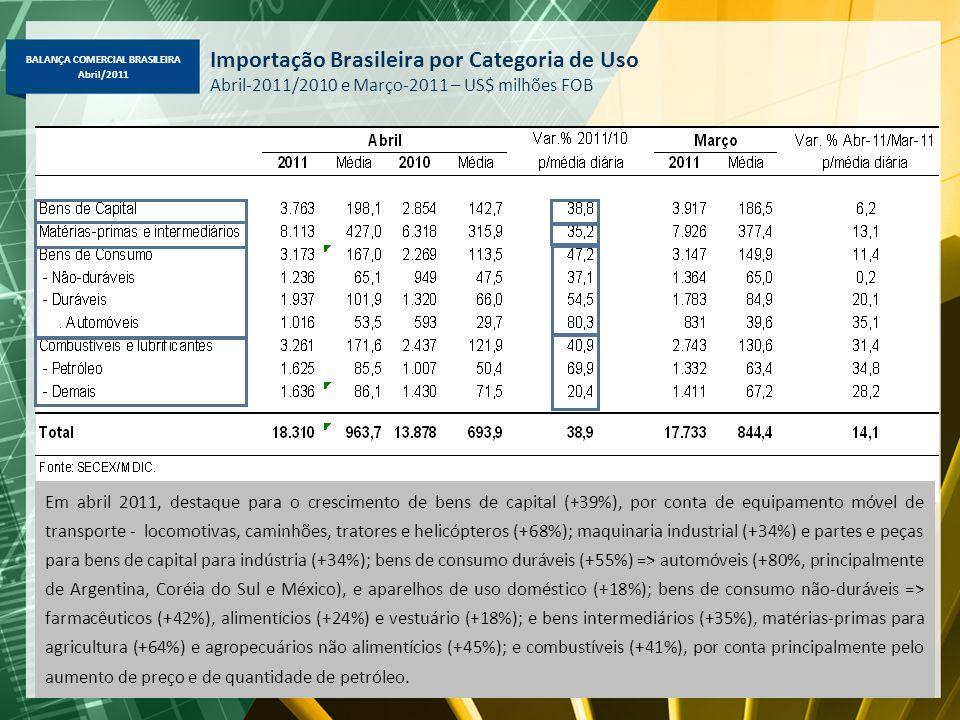 BALANÇA COMERCIAL BRASILEIRA Abril/2011 Importação Brasileira por Categoria de Uso Abril-2011/2010 e Março-2011 – US$ milhões FOB Em abril 2011, desta