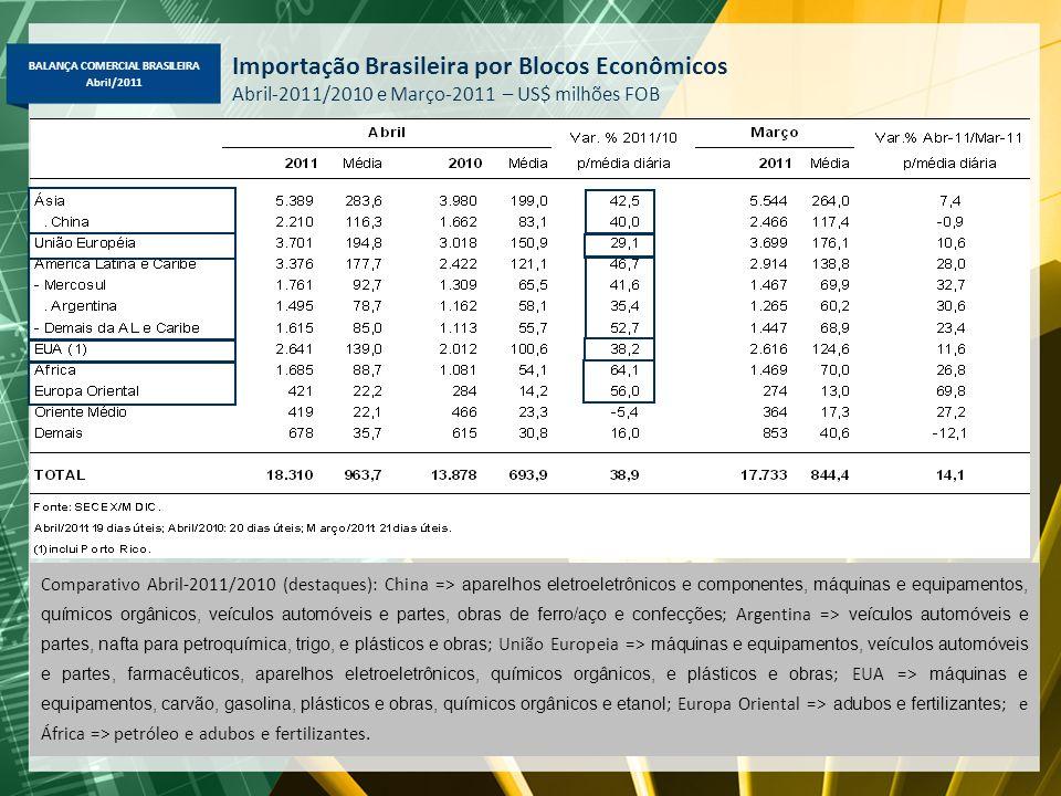 BALANÇA COMERCIAL BRASILEIRA Abril/2011 Importação Brasileira por Blocos Econômicos Abril-2011/2010 e Março-2011 – US$ milhões FOB Comparativo Abril-2