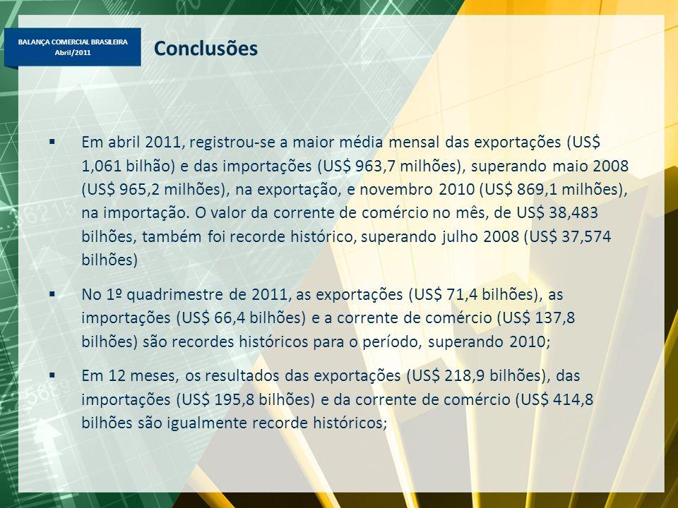 BALANÇA COMERCIAL BRASILEIRA Abril/2011 Conclusões Em abril 2011, registrou-se a maior média mensal das exportações (US$ 1,061 bilhão) e das importaçõ