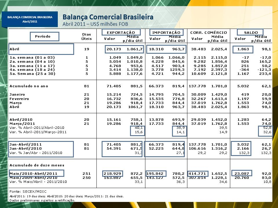 BALANÇA COMERCIAL BRASILEIRA Abril/2011 Balança Comercial Brasileira Abril 2011 – US$ milhões FOB