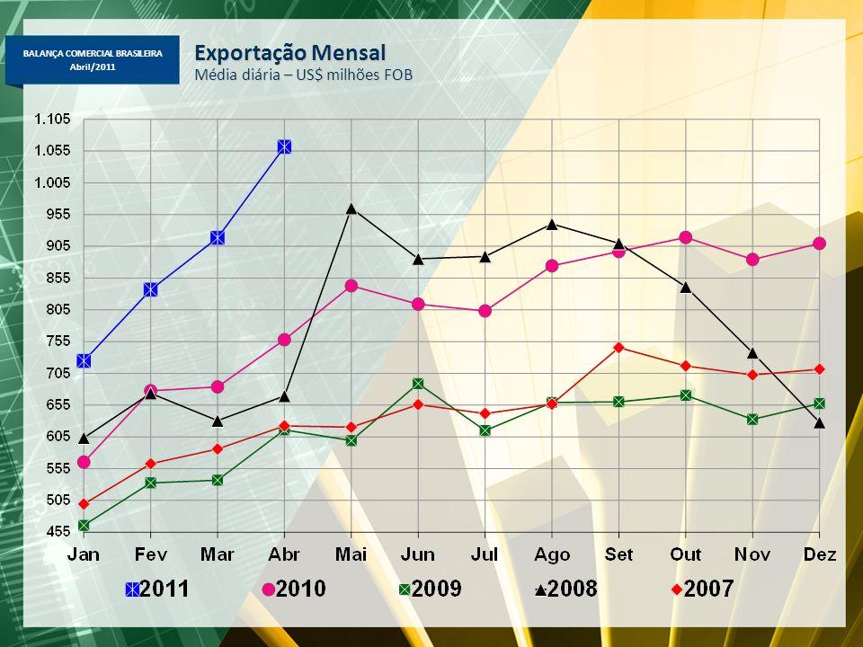 BALANÇA COMERCIAL BRASILEIRA Abril/2011 Importação Brasileira por Categoria de Uso Abril-2011/2010 e Março-2011 – US$ milhões FOB Em abril 2011, destaque para o crescimento de bens de capital (+39%), por conta de equipamento móvel de transporte - locomotivas, caminhões, tratores e helicópteros (+68%); maquinaria industrial (+34%) e partes e peças para bens de capital para indústria (+34%); bens de consumo duráveis (+55%) => automóveis (+80%, principalmente de Argentina, Coréia do Sul e México), e aparelhos de uso doméstico (+18%); bens de consumo não-duráveis => farmacêuticos (+42%), alimentícios (+24%) e vestuário (+18%); e bens intermediários (+35%), matérias-primas para agricultura (+64%) e agropecuários não alimentícios (+45%); e combustíveis (+41%), por conta principalmente pelo aumento de preço e de quantidade de petróleo.
