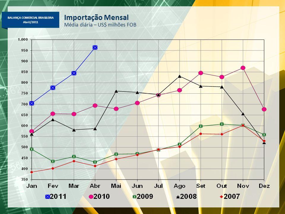 BALANÇA COMERCIAL BRASILEIRA Abril/2011 Importação Brasileira por Categoria de Uso Janeiro-Abril-2011/2010 – US$ milhões FOB