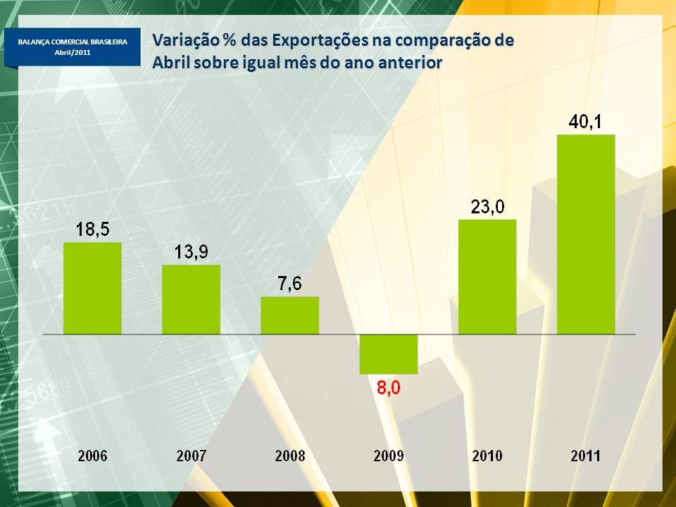 BALANÇA COMERCIAL BRASILEIRA Abril/2011 Variação % das Importações na comparação de Abril sobre igual mês do ano anterior