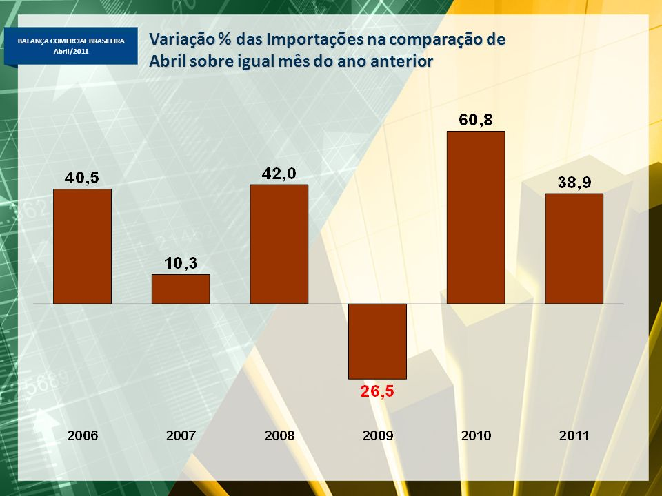 BALANÇA COMERCIAL BRASILEIRA Abril/2011 Comparação Abril-2011/2010: destaque nos básicos => minério de ferro (+129%, US$ 3,1 bi), trigo (+148%, US$ 113 mi), café em grão (+83%, US$ 603 milhões), minério de cobre (+64%, US$ 196 milhões), farelo de soja (+62%, US$ 533 milhões) e soja em grão (+42%, US$ 2,4 bi); semimanufaturados => alumínio em bruto (+178%, US$ 119 milhões), ferro-ligas (+66%, US$ 246 milhões), ferro fundido (+64%, US$ 143 mi), semimanufaturados de ferro/aço (+57% US$ 314 milhões); e manufaturados => suco de laranja (+106%, US$ 131 milhões), máquinas e equipamentos para terraplanagem e perfuração (+97%, US$ 183 milhões), veículos de carga (+58%, US$ 174 milhões), óleos combustíveis (+53%, US$ 255 milhões), laminados planos (+49%, US$ 177 milhões), motores para veículos e partes (+40%, US$ 247 milhões), óxidos e hidróxidos de alumínio (+40%, US$ 159 milhões), polímeros plásticos (+28%, US$ 160 milhões, automóveis (+28%, US$ 118 milhões) e autopeças (+21%, US$ 316 milhões).