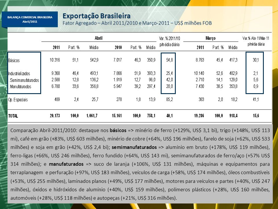 BALANÇA COMERCIAL BRASILEIRA Abril/2011 Exportação Brasileira – Abril/2011-2010 Principais Produtos – Maiores Variações (%) em Valor, Quantidade e Preço ValorQuant.Preço - Café em grão83%11%66% - Minério de ferro129%22%88% - Minério de cobre64%18%38% - Farelo de soja62%18%38% - Semimanufat.
