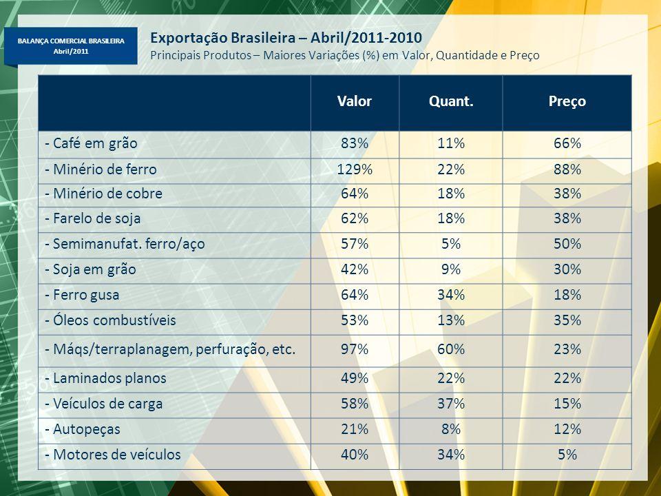 BALANÇA COMERCIAL BRASILEIRA Abril/2011 Exportação Brasileira – Abril/2011-2010 Principais Produtos – Maiores Variações (%) em Valor, Quantidade e Pre