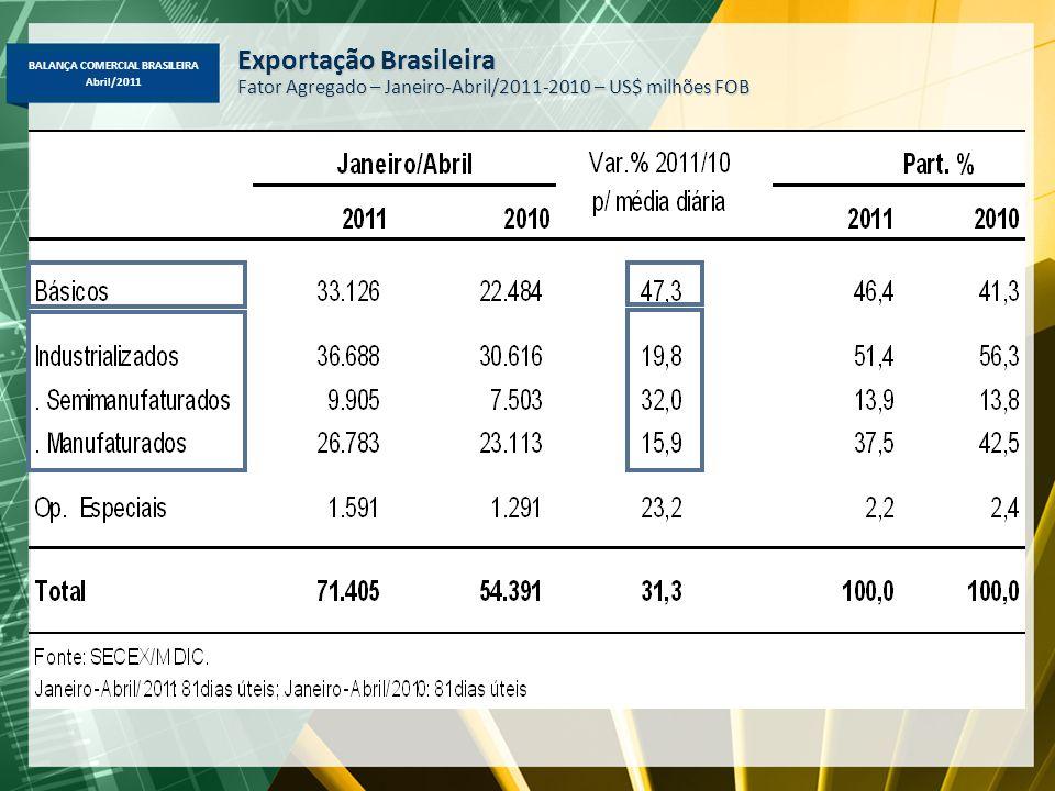 BALANÇA COMERCIAL BRASILEIRA Abril/2011 Exportação Brasileira Fator Agregado – Janeiro-Abril/2011-2010 – US$ milhões FOB