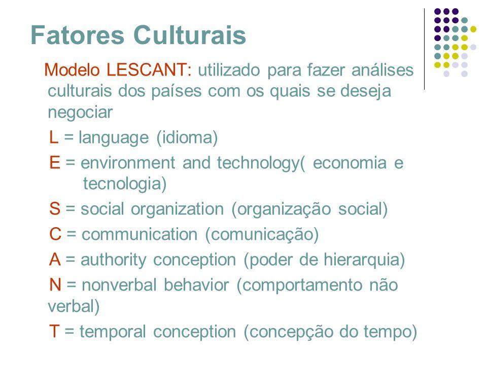 Fatores Culturais Modelo LESCANT: utilizado para fazer análises culturais dos países com os quais se deseja negociar L = language (idioma) E = environ