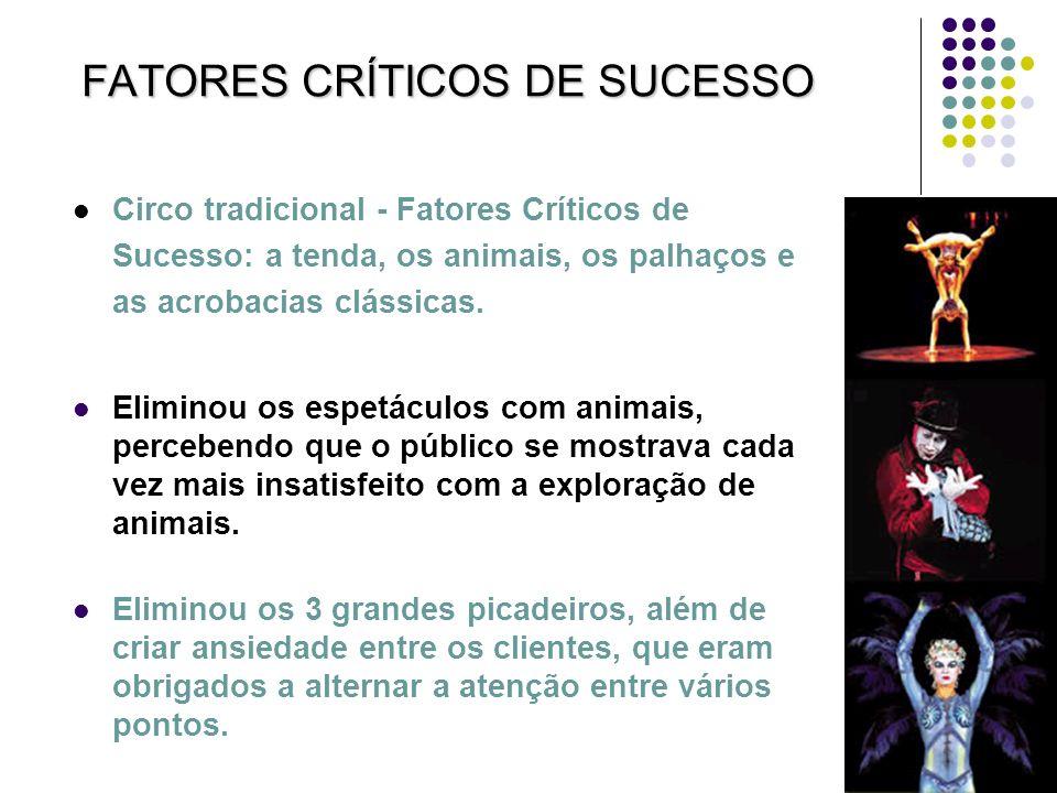 FATORES CRÍTICOS DE SUCESSO Circo tradicional - Fatores Críticos de Sucesso: a tenda, os animais, os palhaços e as acrobacias clássicas. Eliminou os e
