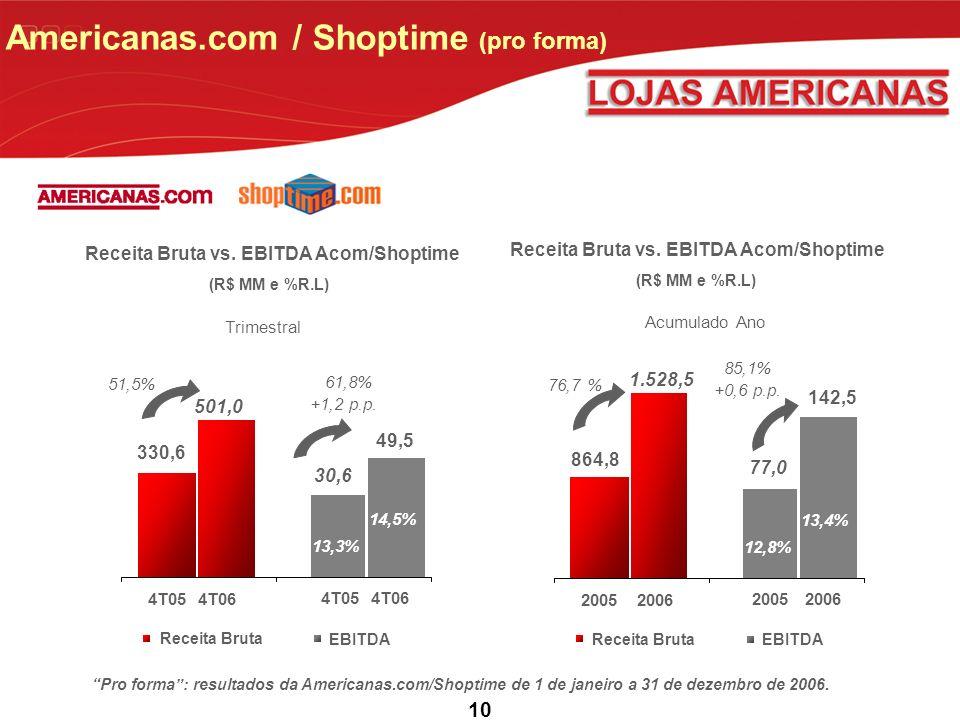 10 Americanas.com / Shoptime (pro forma) Receita Bruta vs.