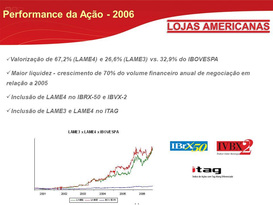 11 Performance da Ação - 2006 Valorização de 67,2% (LAME4) e 26,6% (LAME3) vs.