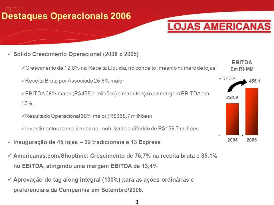 3 Sólido Crescimento Operacional (2006 x 2005) Crescimento de 12,8% na Receita Líquida, no conceito mesmo número de lojas Receita Bruta por Associado 25,6% maior EBITDA 38% maior (R$455,1 milhões) e manutenção da margem EBITDA em 12%.