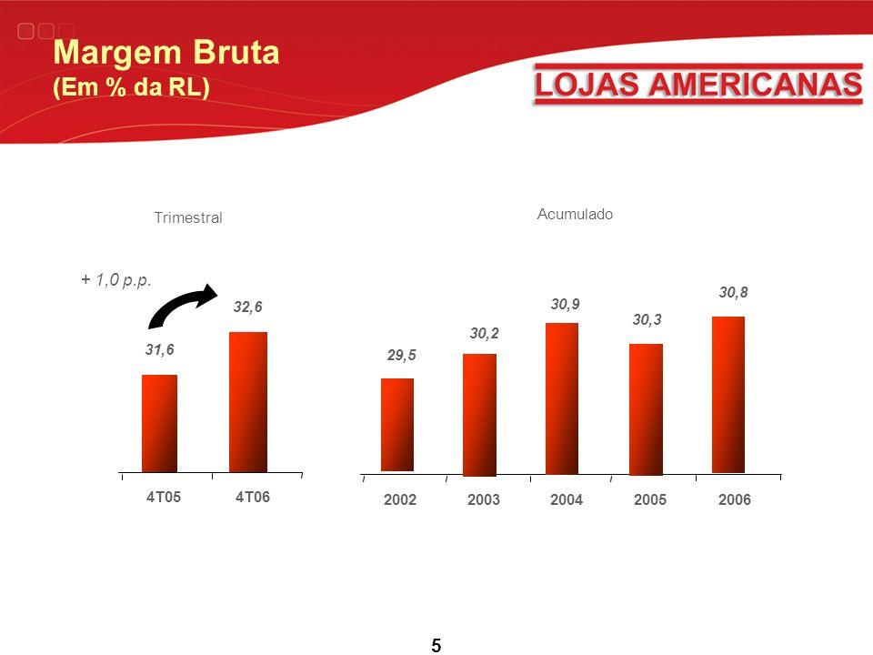5 Margem Bruta (Em % da RL) Acumulado 20062002200320042005 30,8 30,3 30,9 30,2 29,5 Trimestral 4T064T05 32,6 31,6 + 1,0 p.p.