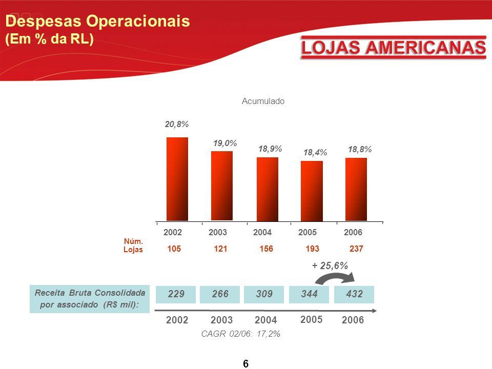 6 Receita Bruta Consolidada por associado (R$ mil): 229266309344432 Despesas Operacionais (Em % da RL) CAGR 02/06: 17,2% 2006200220032004 2005 + 25,6% 18,8% 18,4% 18,9% 19,0% 20,8% 237105121156193 20062002200320042005 Acumulado Núm.