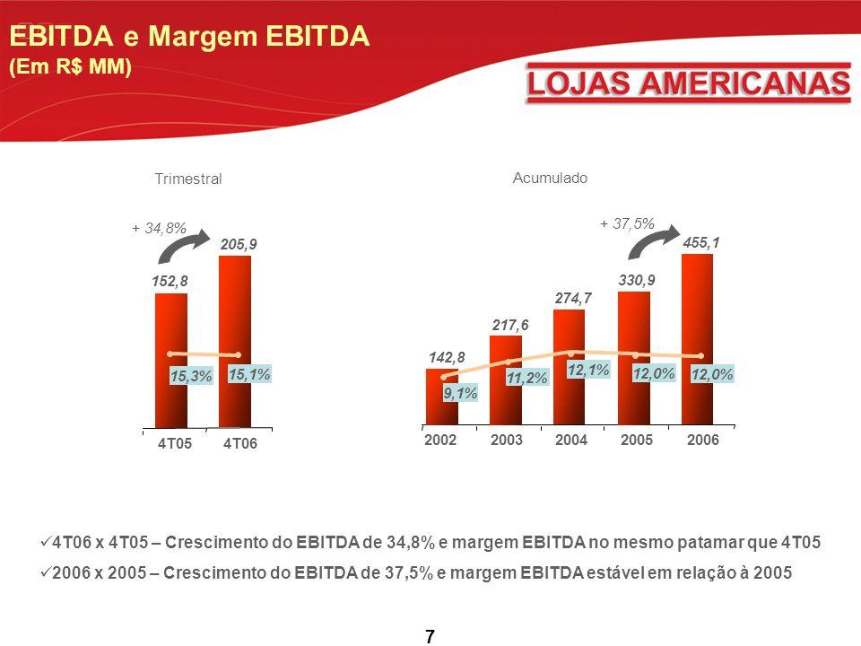 7 EBITDA e Margem EBITDA (Em R$ MM) 4T05 205,9 4T06 152,8 + 34,8% 15,3% 15,1% 4T06 x 4T05 – Crescimento do EBITDA de 34,8% e margem EBITDA no mesmo patamar que 4T05 2006 x 2005 – Crescimento do EBITDA de 37,5% e margem EBITDA estável em relação à 2005 455,1 330,9 274,7 217,6 142,8 9,1% 11,2% 12,1% 12,0% + 37,5% 20062002200320042005 Trimestral Acumulado
