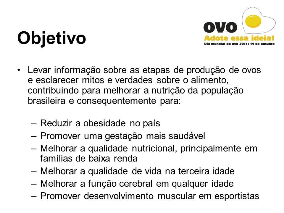 O Projeto Organizar uma série de ações coordenadas simultaneamente em 10 Estados brasileiros: - Produção e divulgação de receitas especiais com ovos nos principais programas de culinária da TV; - Cardápio especial com ovos em restaurantes das principais capitais do país;
