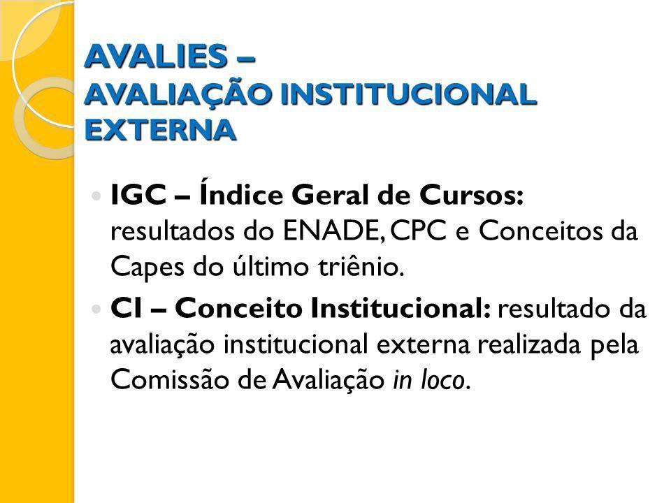 AVALIES – AVALIAÇÃO INSTITUCIONAL EXTERNA IGC – Índice Geral de Cursos: resultados do ENADE, CPC e Conceitos da Capes do último triênio. CI – Conceito
