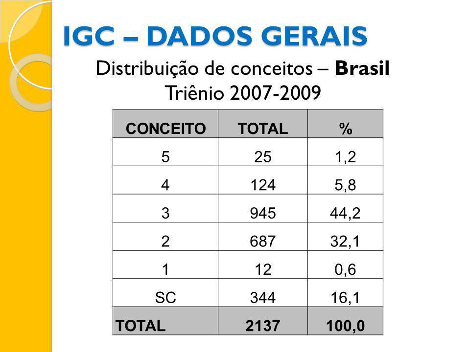 IGC – DADOS GERAIS CONCEITOTOTAL% 5251,2 41245,8 394544,2 268732,1 1120,6 SC34416,1 TOTAL2137100,0 Distribuição de conceitos – Brasil Triênio 2007-200