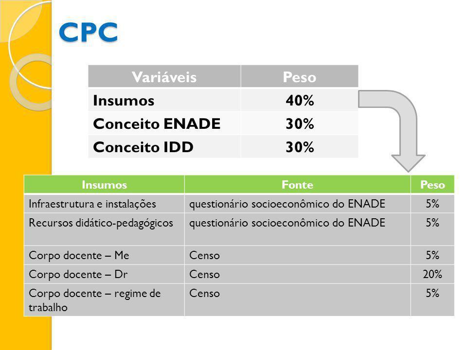 VariáveisPeso Insumos40% Conceito ENADE30% Conceito IDD30% InsumosFontePeso Infraestrutura e instalaçõesquestionário socioeconômico do ENADE5% Recurso