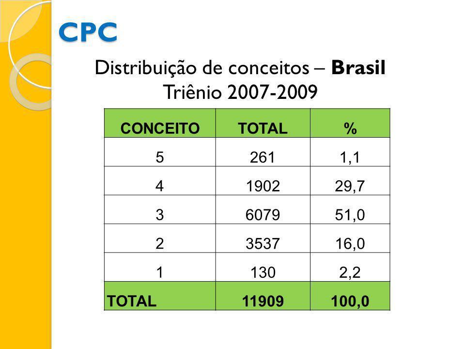 Distribuição de conceitos – Brasil Triênio 2007-2009 CONCEITOTOTAL% 5 2611,1 4 190229,7 3 607951,0 2 353716,0 1 1302,2 TOTAL11909100,0 CPC