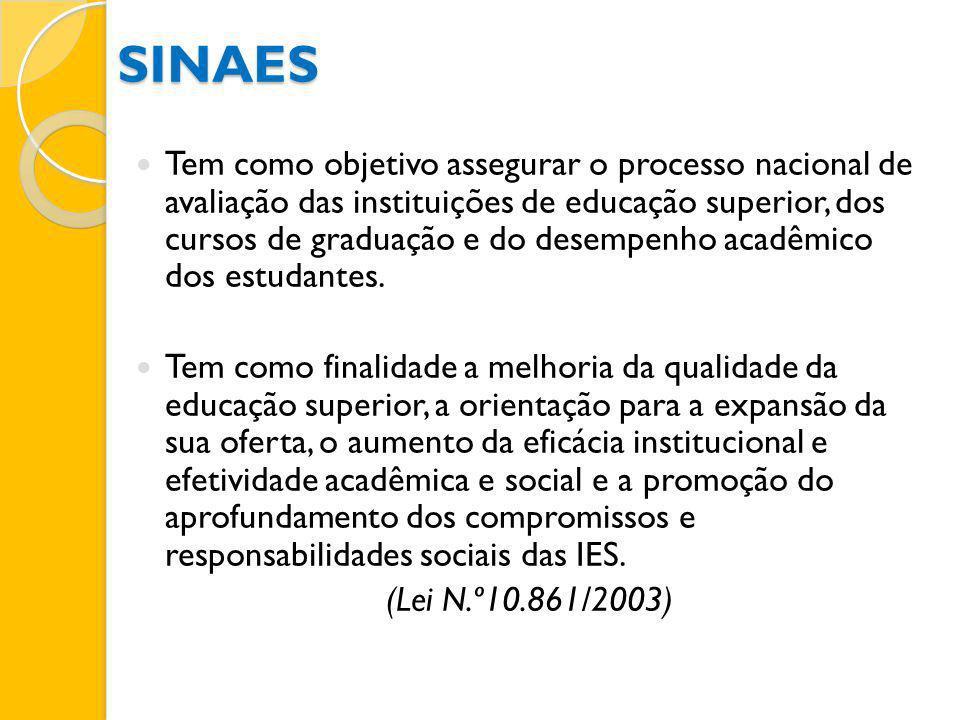 SINAES Tem como objetivo assegurar o processo nacional de avaliação das instituições de educação superior, dos cursos de graduação e do desempenho aca