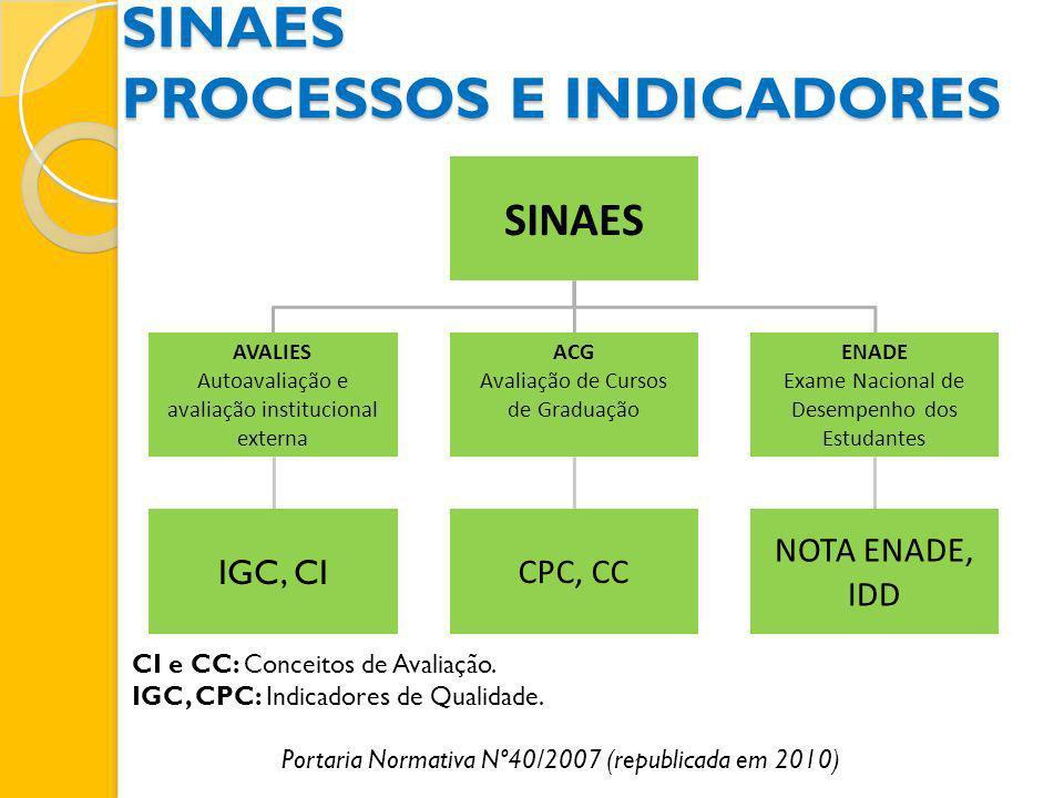SINAES AVALIES Autoavaliação e avaliação institucional externa IGC, CI ACG Avaliação de Cursos de Graduação CPC, CC ENADE Exame Nacional de Desempenho