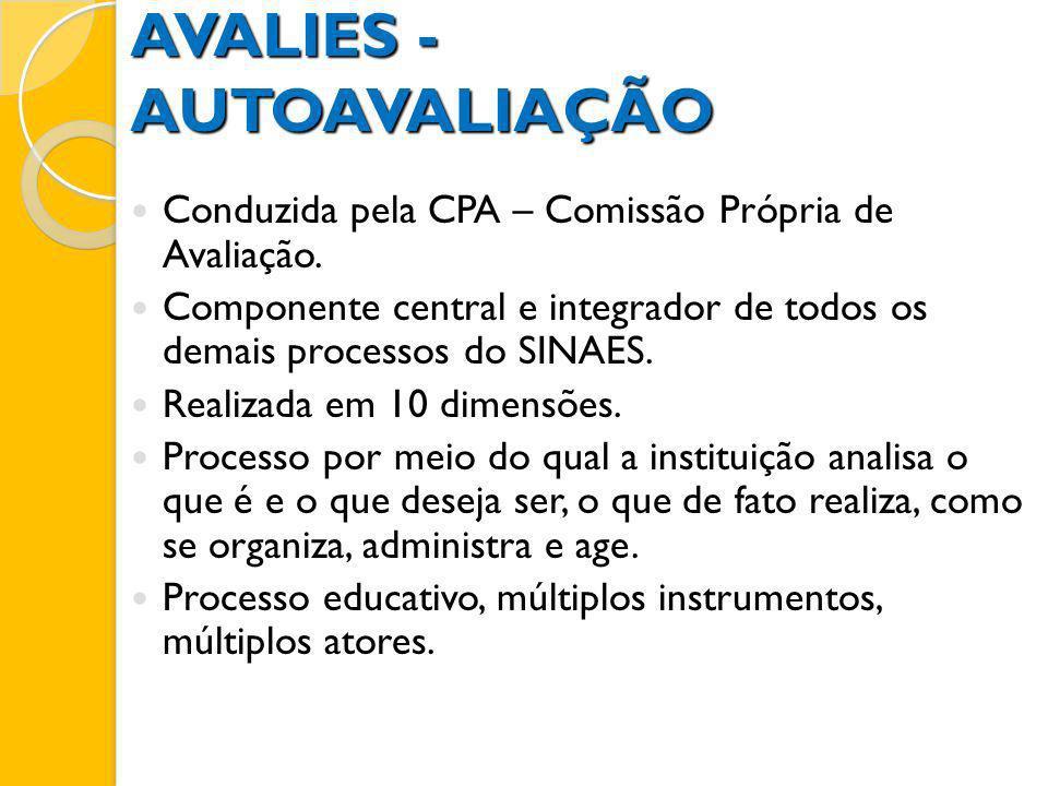 Conduzida pela CPA – Comissão Própria de Avaliação. Componente central e integrador de todos os demais processos do SINAES. Realizada em 10 dimensões.