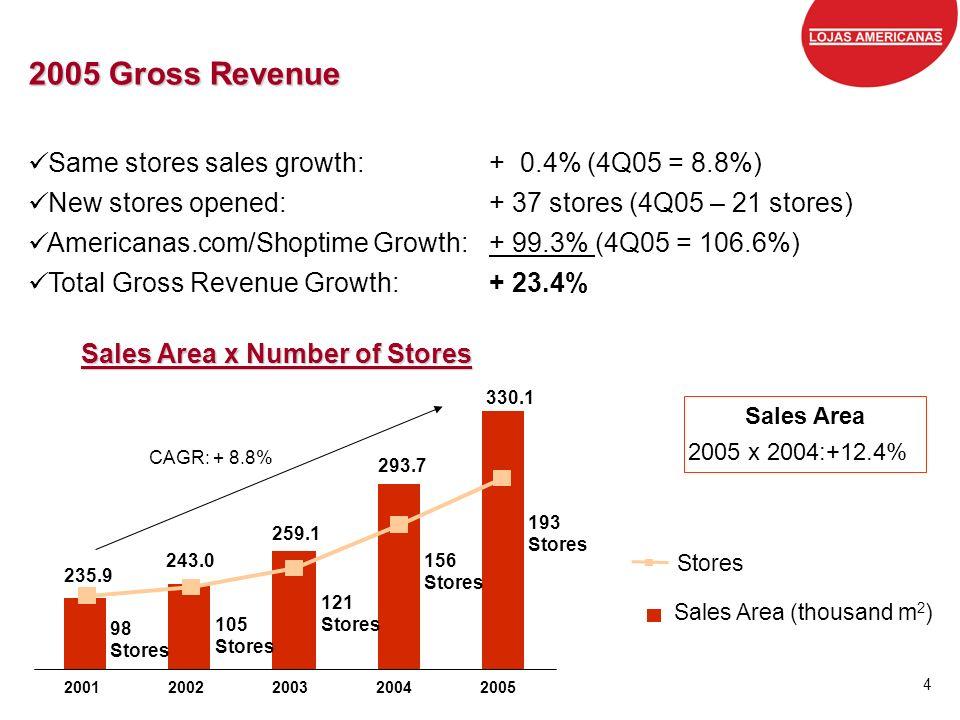 Grandes marcas, preços baixos, todos os dias. 4 2005 Gross Revenue Same stores sales growth:+ 0.4% (4Q05 = 8.8%) New stores opened:+ 37 stores (4Q05 –