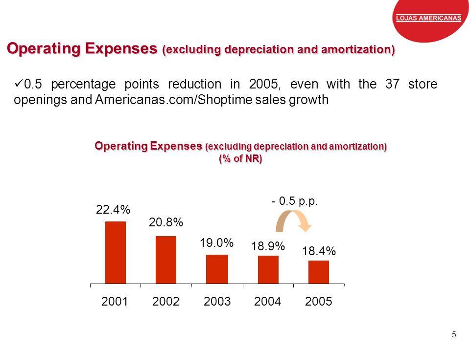 Grandes marcas, preços baixos, todos os dias. 5 Operating Expenses (excluding depreciation and amortization) (% of NR) 18.9% 20.8% 22.4% 18.4% 19.0% 2