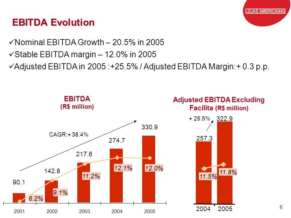 Grandes marcas, preços baixos, todos os dias. 6 EBITDA Evolution Nominal EBITDA Growth – 20.5% in 2005 Stable EBITDA margin – 12.0% in 2005 Adjusted E