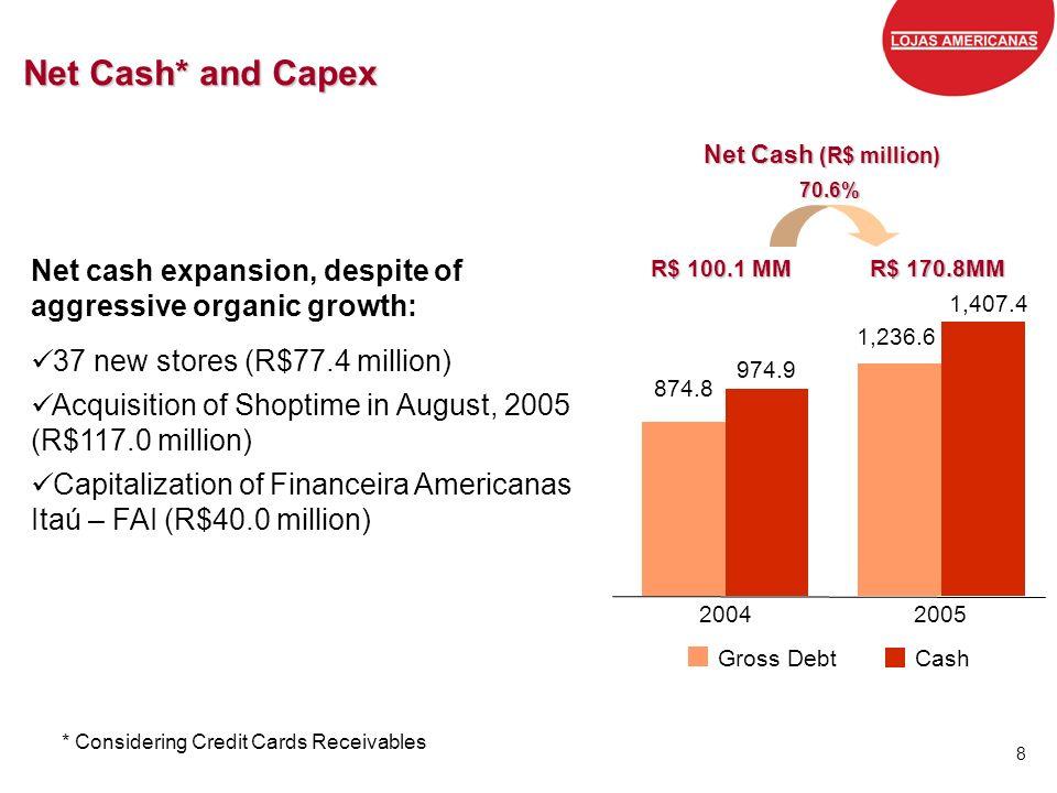 Grandes marcas, preços baixos, todos os dias. 8 Net Cash* and Capex Net Cash (R$ million) Net cash expansion, despite of aggressive organic growth: 37