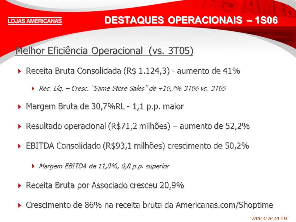 Queremos Sempre Mais DESTAQUES OPERACIONAIS – 1S06 Melhor Eficiência Operacional (vs. 3T05) Receita Bruta Consolidada (R$ 1.124,3) - aumento de 41% Re