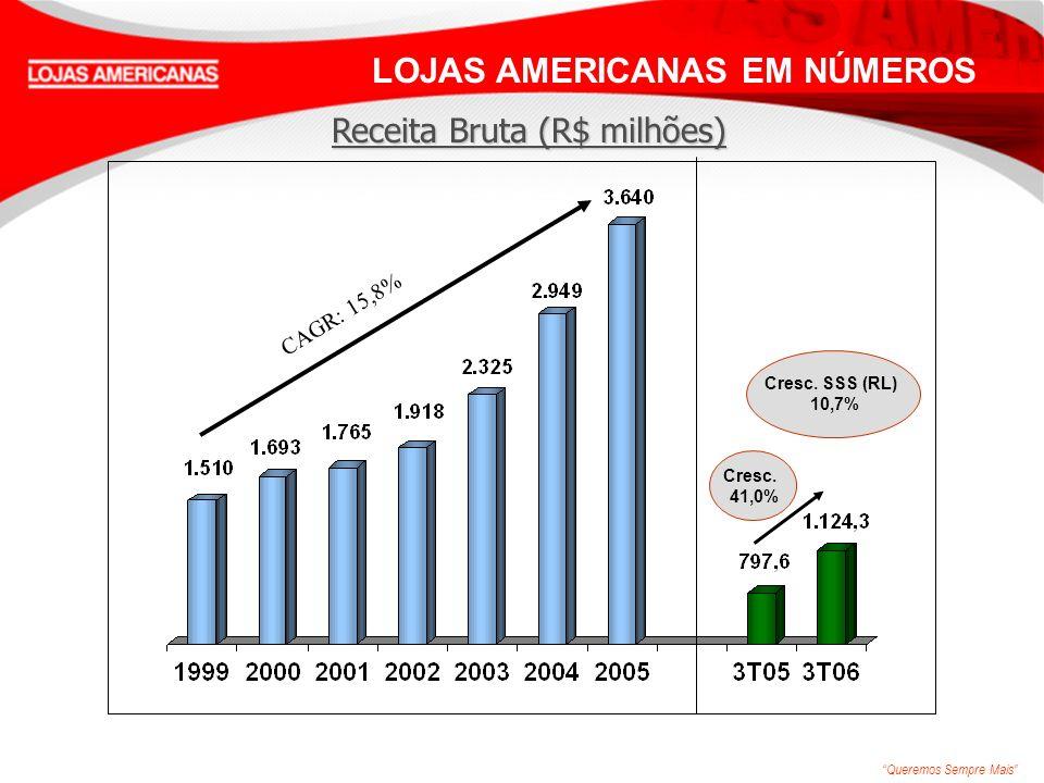 Queremos Sempre Mais LOJAS AMERICANAS EM NÚMEROS CAGR: 15,8% Cresc. 41,0% Receita Bruta (R$ milhões) Cresc. SSS (RL) 10,7%