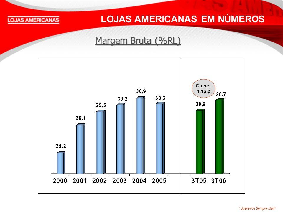 Queremos Sempre Mais LOJAS AMERICANAS EM NÚMEROS Margem Bruta (%RL) Cresc. 1,1p.p.