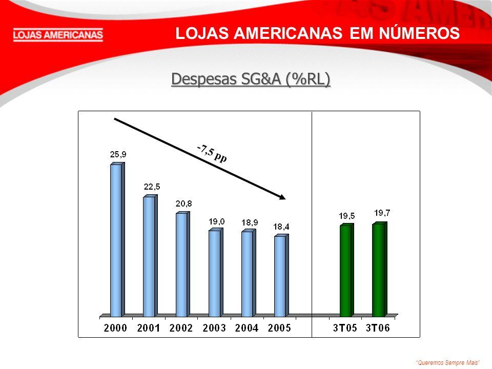 Queremos Sempre Mais LOJAS AMERICANAS EM NÚMEROS -7,5 pp Despesas SG&A (%RL)