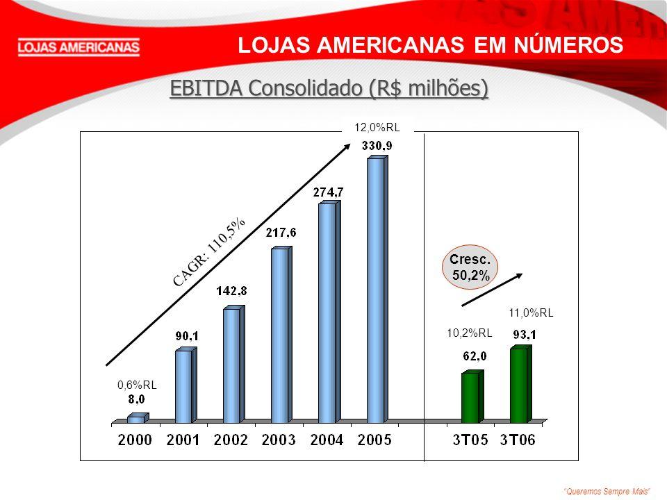 Queremos Sempre Mais CAGR: 110,5% LOJAS AMERICANAS EM NÚMEROS 0,6%RL 12,0%RL Cresc. 50,2% EBITDA Consolidado (R$ milhões) 10,2%RL 11,0%RL