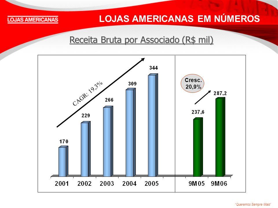 Queremos Sempre Mais CAGR: 19,3% LOJAS AMERICANAS EM NÚMEROS Cresc. 20,9% Receita Bruta por Associado (R$ mil)