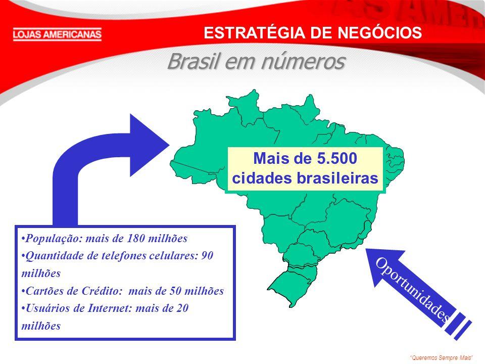 Queremos Sempre Mais 90 190 5.220 Cidades com oportunidade de abrir pelo menos uma loja Cidades com Lojas Americanas Opções de venda via Internet, televendas, catálogos e TV para um público potencial de 43 milhões de brasileiros.