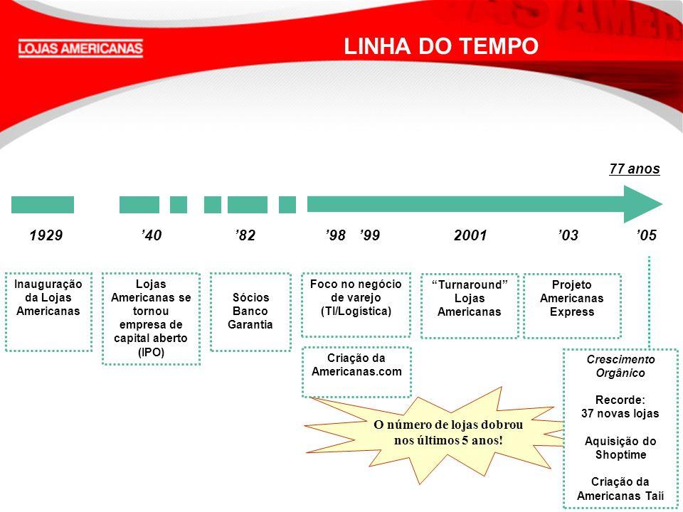 Queremos Sempre Mais A COMPANHIA US$ 1,5 bilhão (R$ 3,6 bilhões) Receita Bruta Consolidada em 2005 Market Cap de US$ 3,4 bilhões (R$ 7,1 bilhões) – Novembro/2006 Margem EBITDA de 12,0% (2005) Lucro Líquido em 2005 US$ 73,4 milhões (R$ 176,1 milhões) Líder brasileira em vendas: CDs, DVDs, bomboniere, brinquedos, lingerie Posição destacada no setor varejista no Brasil Liderança na Internet - América Latina (Americanas.com/Shoptime) Empréstimo pessoal e oferta de crédito ao consumidor 3 Centros de Distribuição 9,7 mil associados Prêmios: Agência Estado Destaque Empresas 2005 (Melhor desempenho para os acionistas) Folha de São Paulo Top of Mind 2005 Revista Exame - Melhores e Maiores Forbes Brasil - Platinum List 200 iBest Melhor Site de Comércio Eletrônico - júri popular