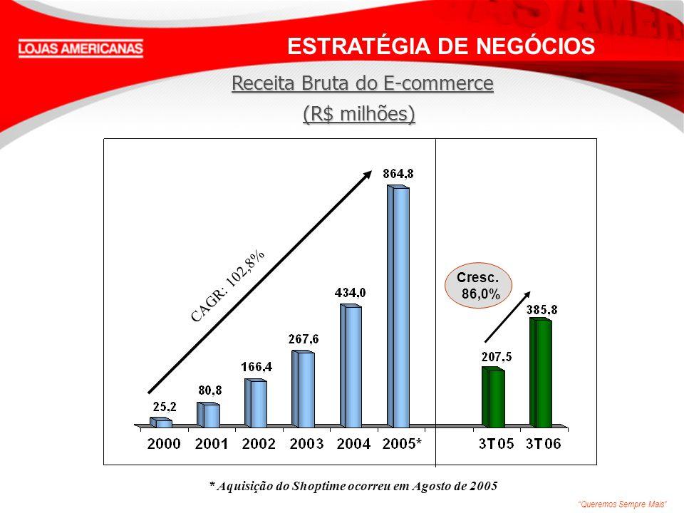 Queremos Sempre Mais Americanas.com / Shoptime - EBITDA (R$ MM) Crescimento 116.0% ESTRATÉGIA DE NEGÓCIOS * Aquisição do Shoptime ocorreu em Agosto de 2005