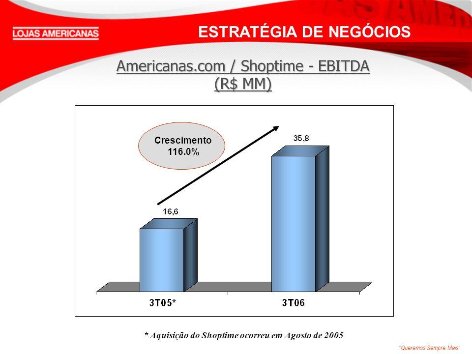 Queremos Sempre Mais Americanas.com / Shoptime - EBITDA (R$ MM) Crescimento 116.0% ESTRATÉGIA DE NEGÓCIOS * Aquisição do Shoptime ocorreu em Agosto de