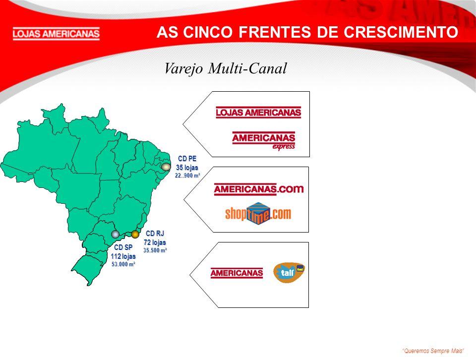 Queremos Sempre Mais Varejo Multi-Canal w Varejo Físico: w 219 lojas (nov/2006) 191 tradicionais 1.500 m 2 em média 28 lojas express 500 m 2 em média w Ticket Médio: R$ 24,0 w Perfil do Consumidor: w + 1,8 MM consumidores/dia nos eventos promocionais w 77% feminino - classe média Nort e 2 Centro- Oeste 21 Sul 30 Sudeste 133 Nordeste 33 AS CINCO FRENTES DE CRESCIMENTO CD PE 35 lojas 22..900 m² CD RJ 72 lojas 35.500 m² CD SP 112 lojas 53.000 m²