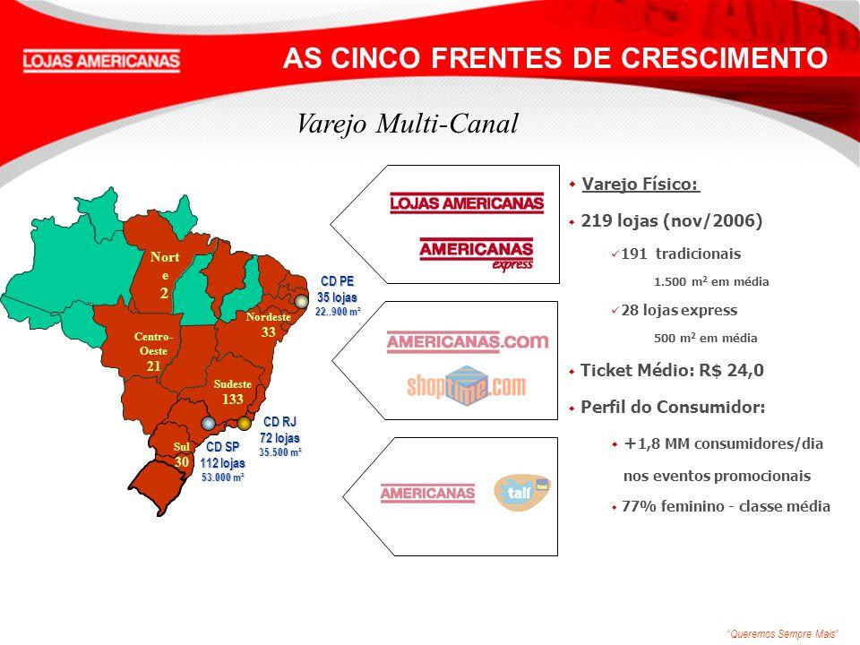 Queremos Sempre Mais Varejo Multi-Canal w Varejo Físico: w 219 lojas (nov/2006) 191 tradicionais 1.500 m 2 em média 28 lojas express 500 m 2 em média