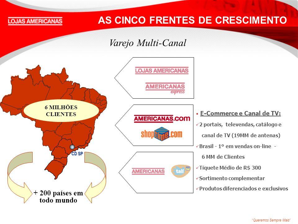 Queremos Sempre Mais w Negócios Financeiros: Joint-venture com Banco Itaú Produtos: Empréstimos Pessoais Cartões Private Label Cartões Co-branded nac/intl Varejo Multi-Canal + 16 lojas próprias AS CINCO FRENTES DE CRESCIMENTO Nort e 2 Centro- Oeste 21 Sul 30 Sudeste 133 Nordeste 33