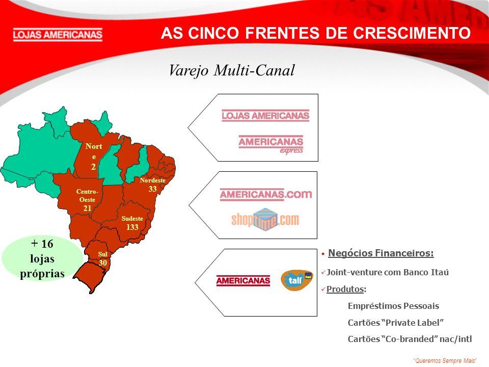 Queremos Sempre Mais w Negócios Financeiros: Joint-venture com Banco Itaú Produtos: Empréstimos Pessoais Cartões Private Label Cartões Co-branded nac/