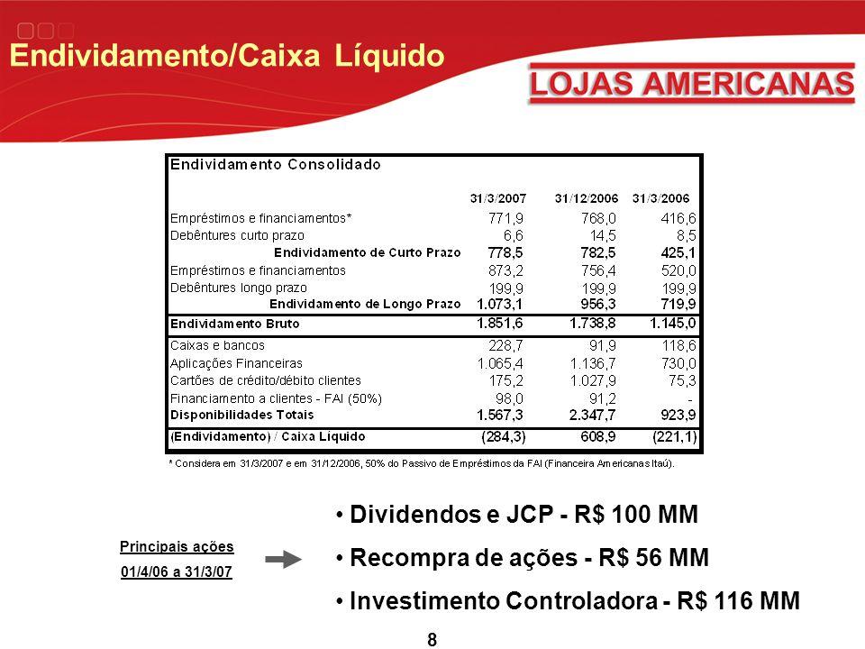 9 B2W Crescimento de 57% da receita bruta, alcançando R$ 740 milhões.