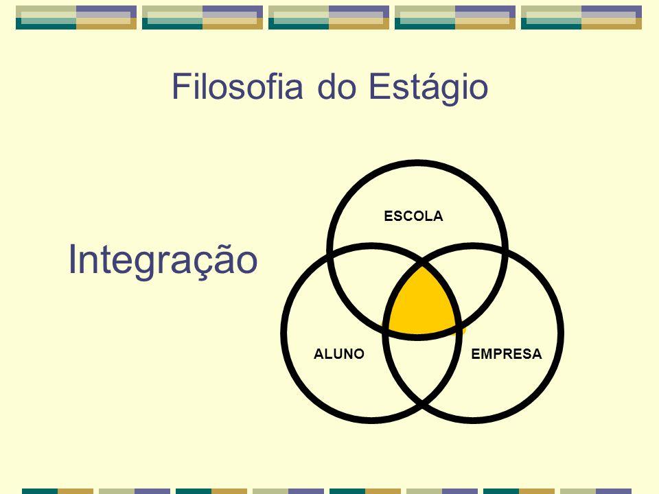 Filosofia do Estágio Integração ESCOLA ALUNOEMPRESA